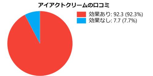 アイアクトクリームの口コミグラフ